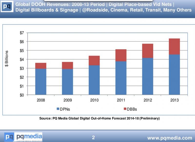 DOOH Revenue 2013